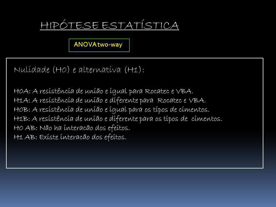 HIPÓTESE ESTATÍSTICA Nulidade (H0) e alternativa (H1):