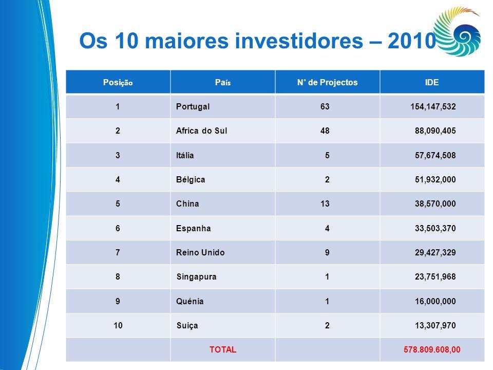 Os 10 maiores investidores – 2010