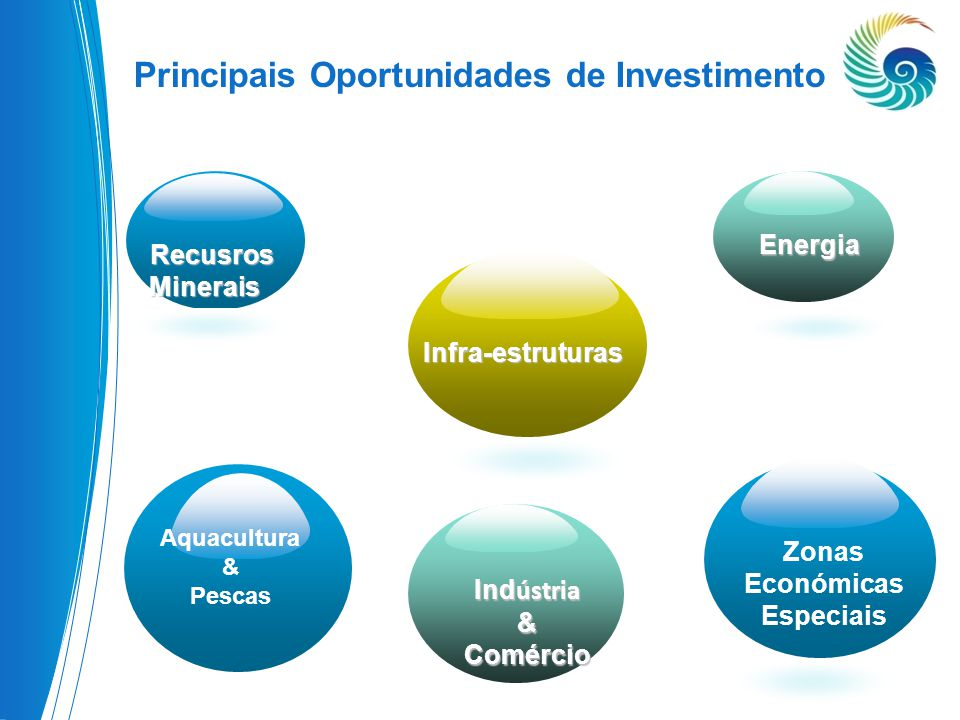Principais Oportunidades de Investimento