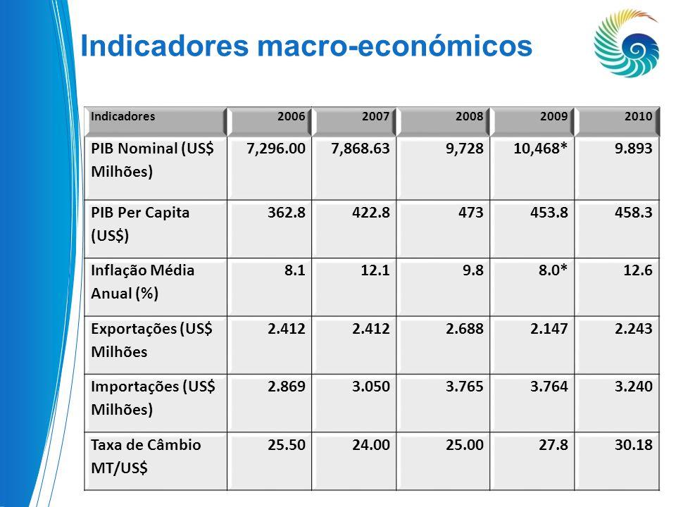 Indicadores macro-económicos