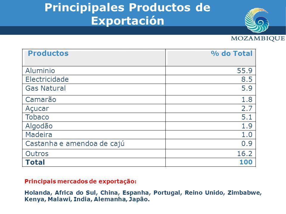 Principipales Productos de Exportación