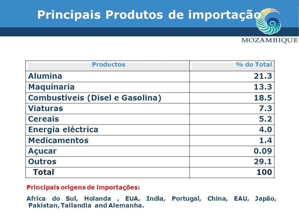 Principais Produtos de importação