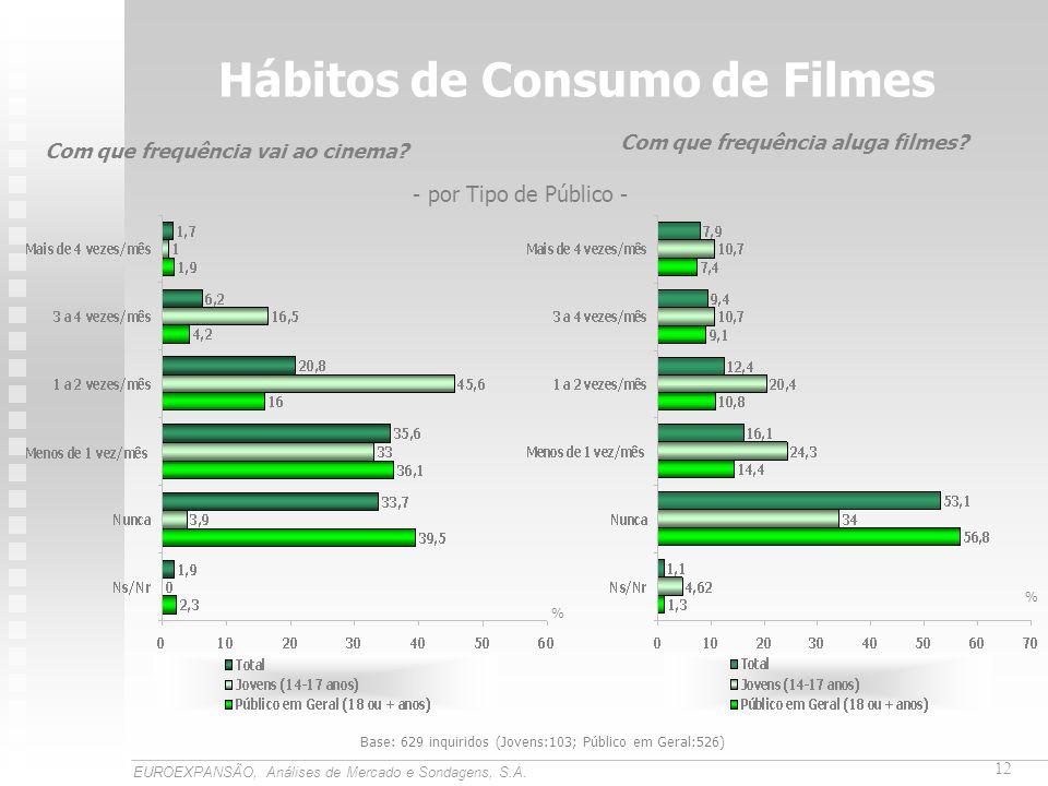 Hábitos de Consumo de Filmes