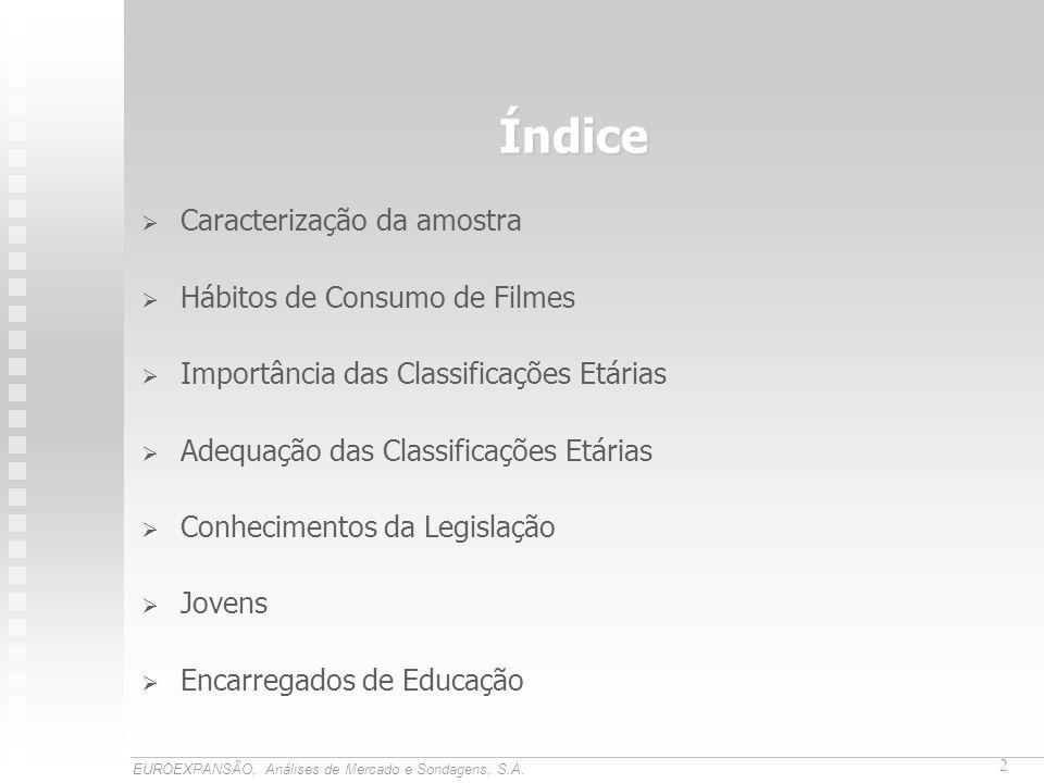Índice Caracterização da amostra Hábitos de Consumo de Filmes