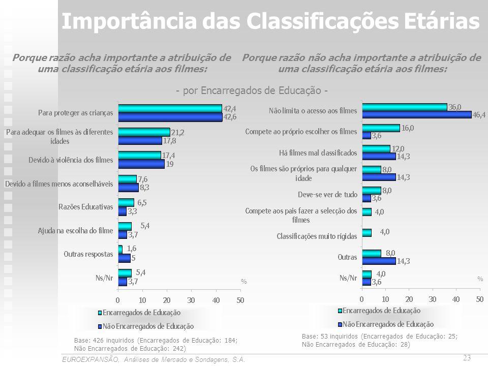 Importância das Classificações Etárias