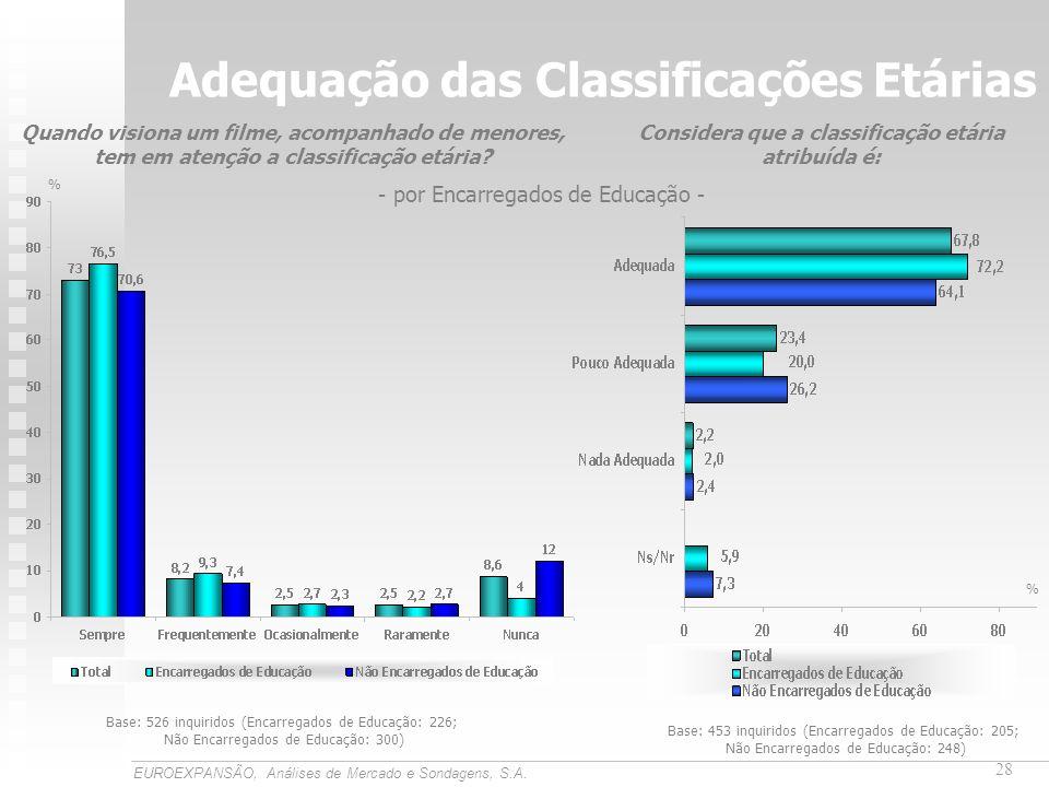 Adequação das Classificações Etárias