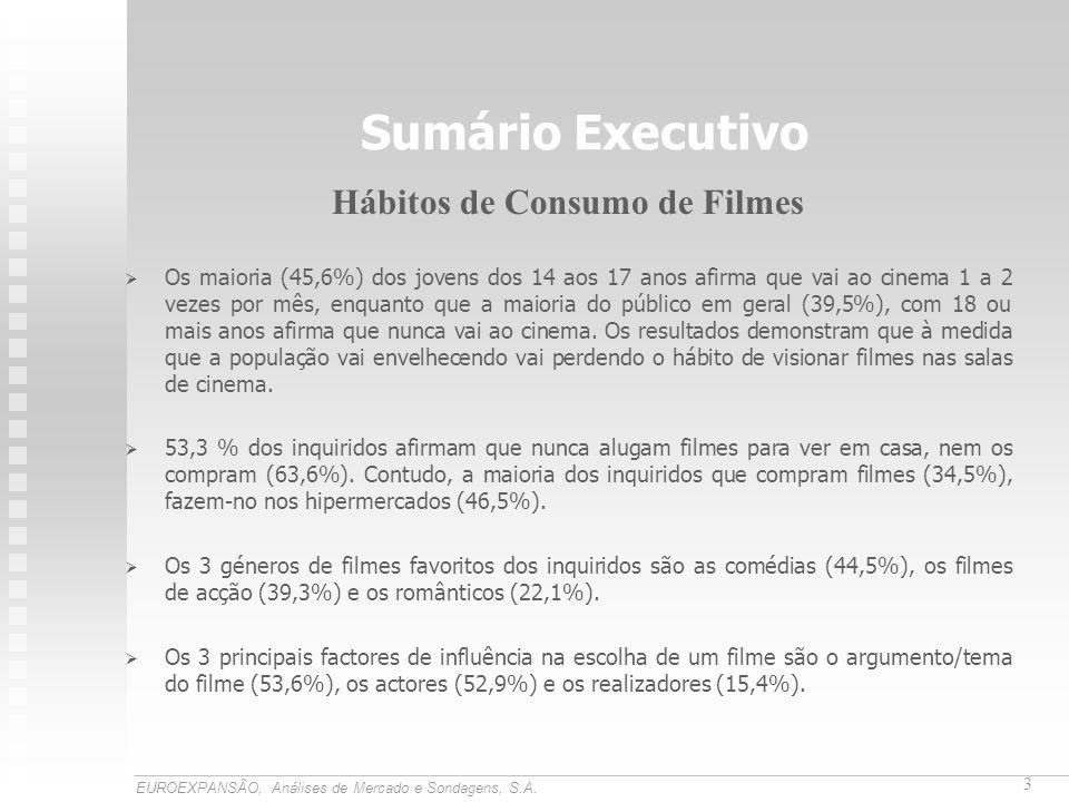 Sumário Executivo Hábitos de Consumo de Filmes