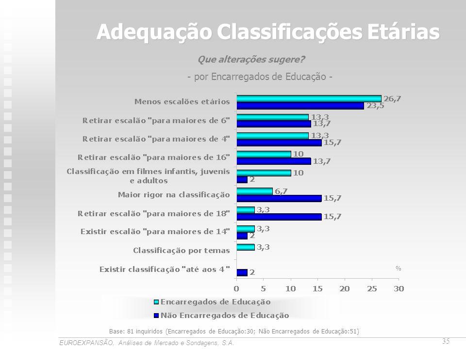 Adequação Classificações Etárias