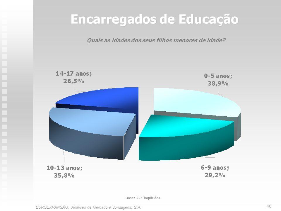 Encarregados de Educação