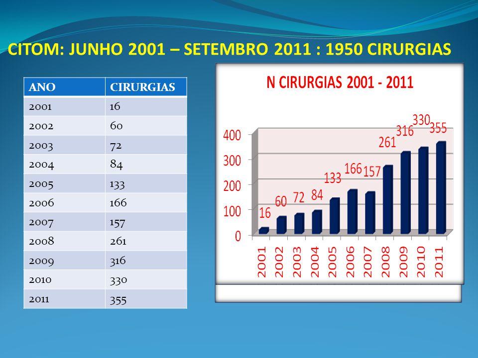 CITOM: JUNHO 2001 – SETEMBRO 2011 : 1950 CIRURGIAS