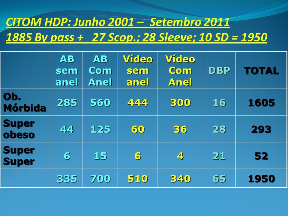 CITOM HDP: Junho 2001 –. Setembro 2011 1885 By pass +. 27 Scop