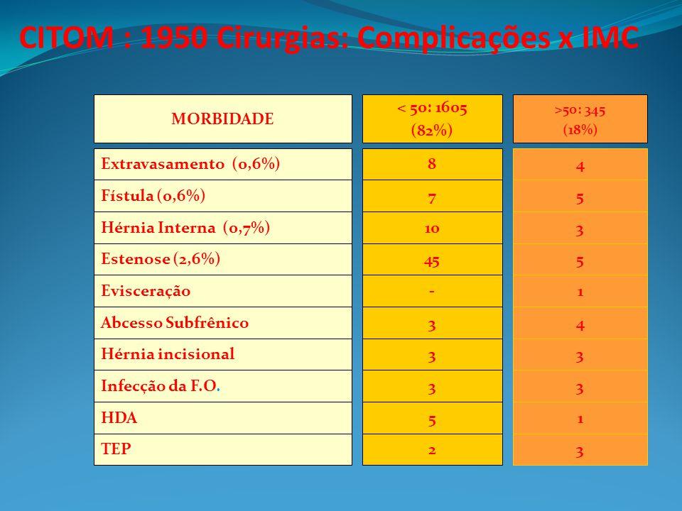 CITOM : 1950 Cirurgias: Complicações x IMC