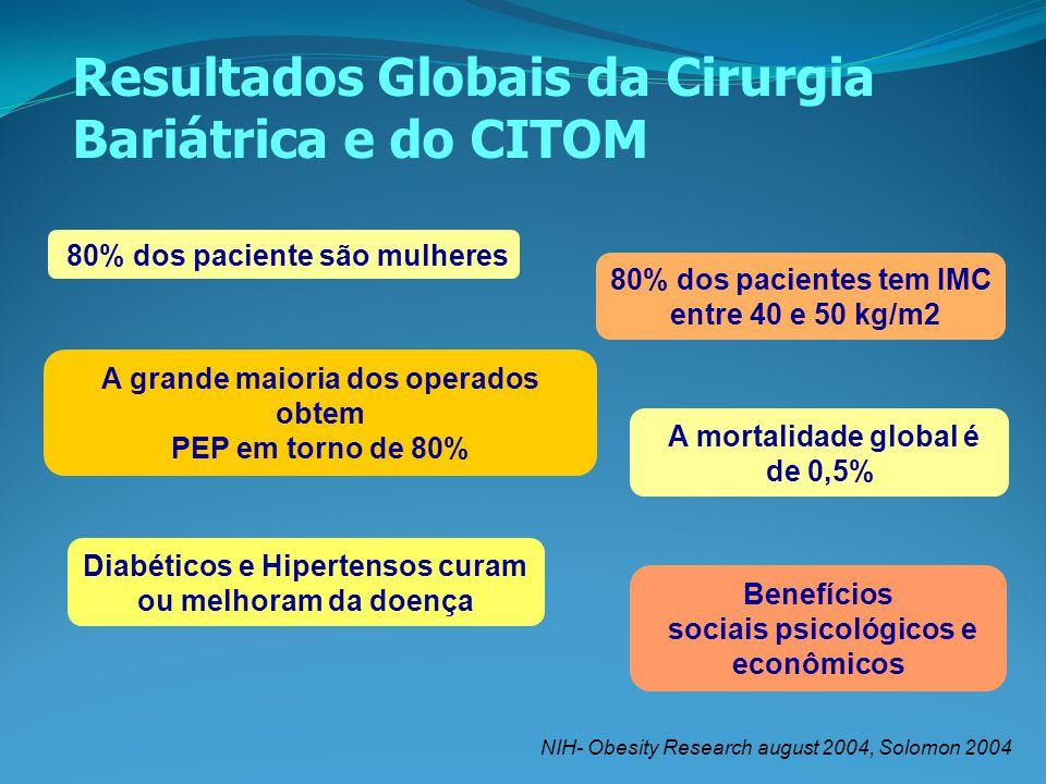 Resultados Globais da Cirurgia Bariátrica e do CITOM