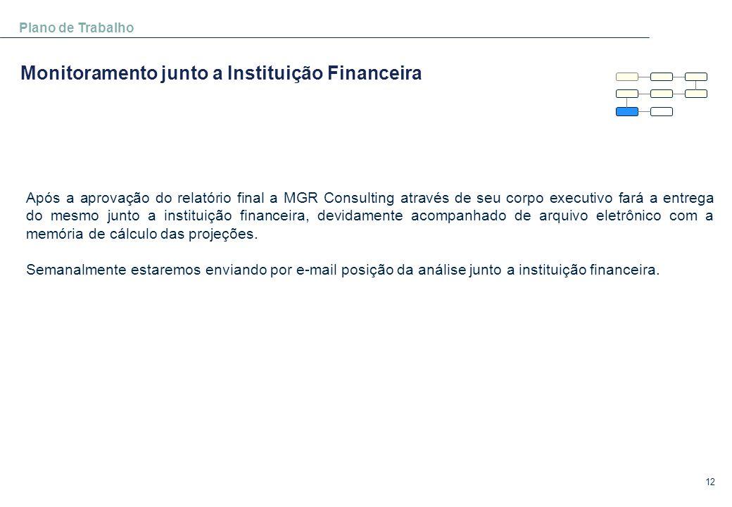 Monitoramento junto a Instituição Financeira