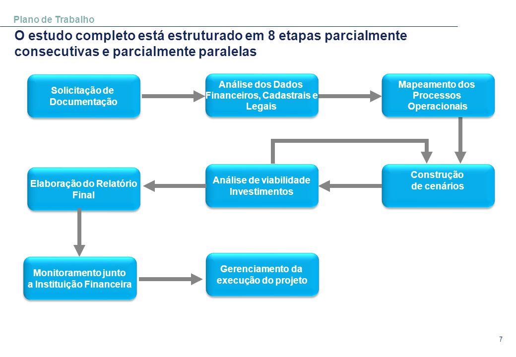 Plano de Trabalho O estudo completo está estruturado em 8 etapas parcialmente consecutivas e parcialmente paralelas.