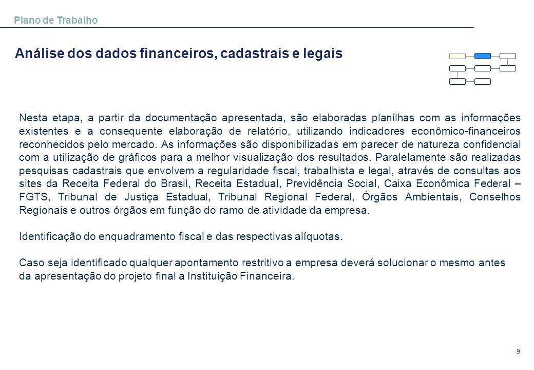 Análise dos dados financeiros, cadastrais e legais