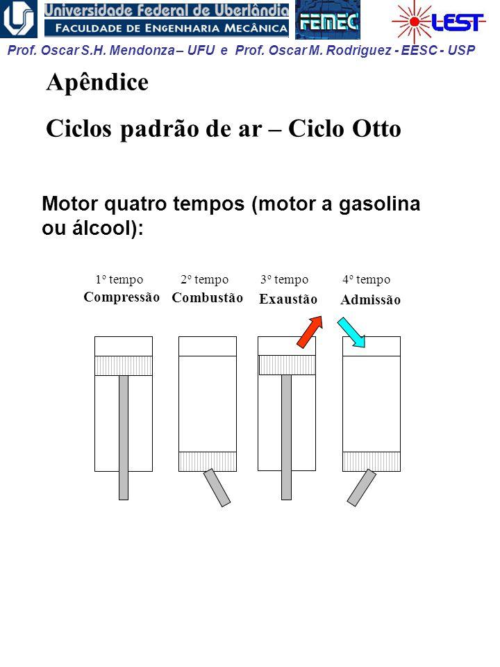 Ciclos padrão de ar – Ciclo Otto