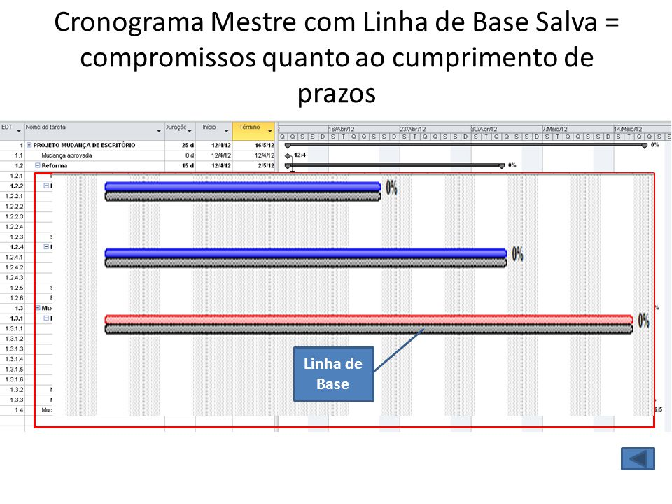 Cronograma Mestre com Linha de Base Salva = compromissos quanto ao cumprimento de prazos