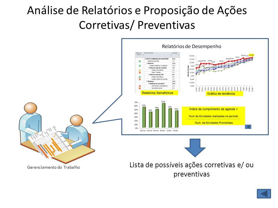 Análise de Relatórios e Proposição de Ações Corretivas/ Preventivas