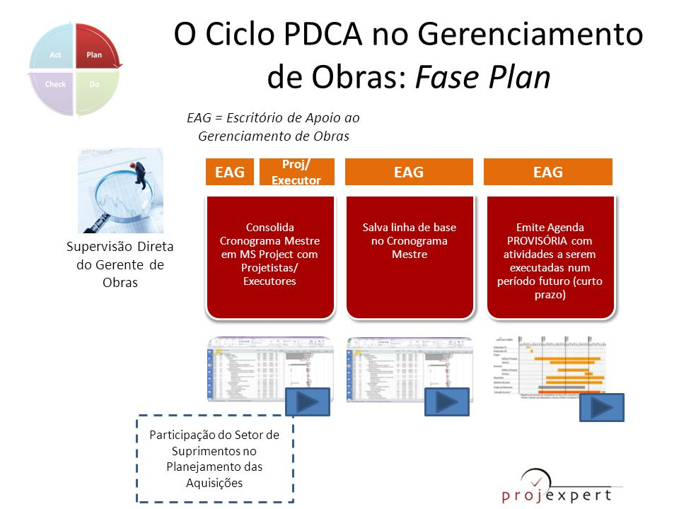 O Ciclo PDCA no Gerenciamento de Obras: Fase Plan