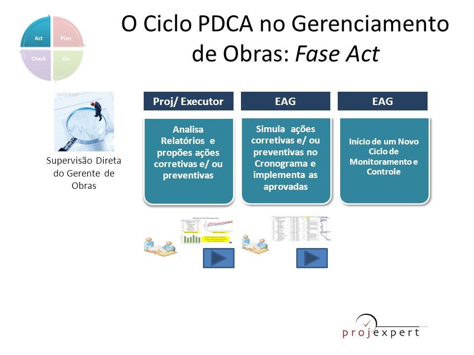 O Ciclo PDCA no Gerenciamento de Obras: Fase Act