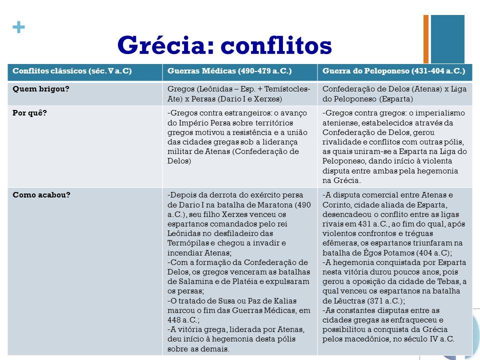 Grécia: conflitos Conflitos clássicos (séc. V a.C)