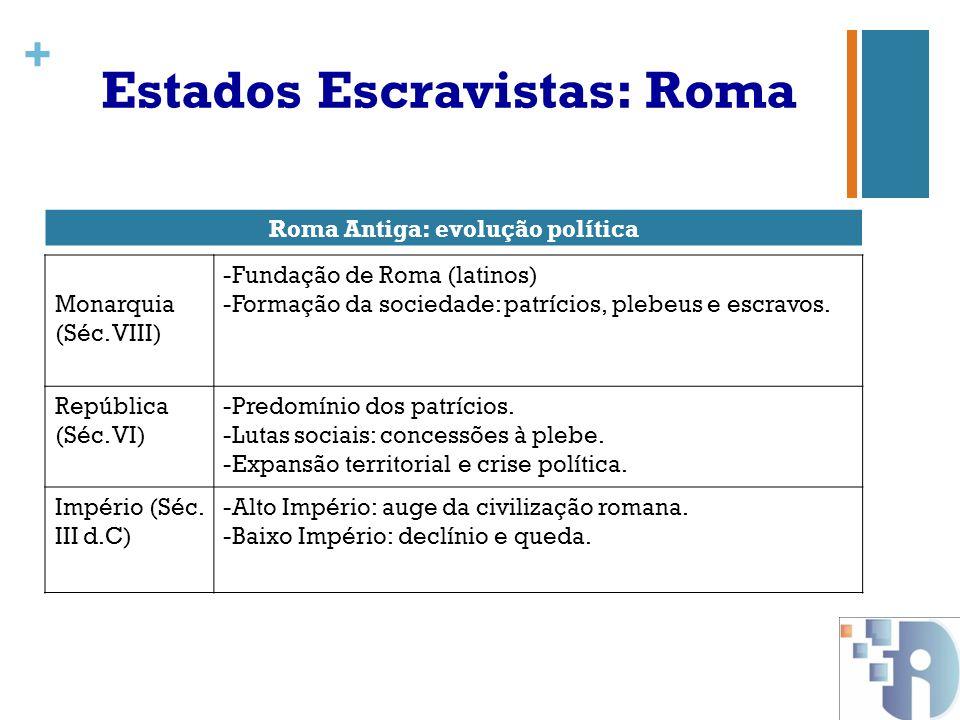 Estados Escravistas: Roma