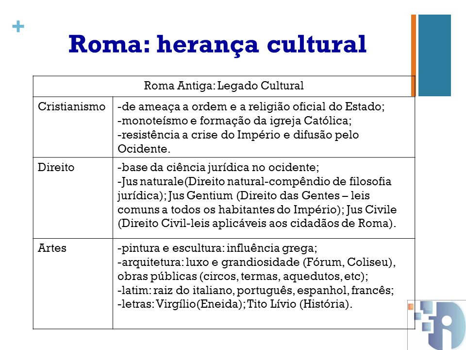 Roma: herança cultural