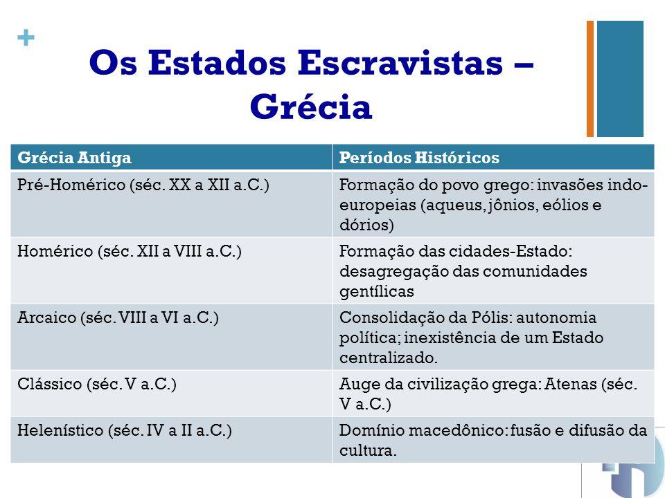 Os Estados Escravistas – Grécia