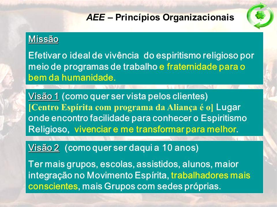 AEE – Princípios Organizacionais