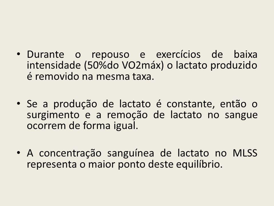 Durante o repouso e exercícios de baixa intensidade (50%do VO2máx) o lactato produzido é removido na mesma taxa.