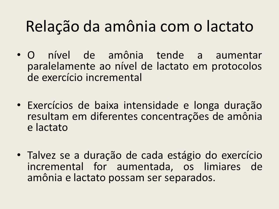 Relação da amônia com o lactato