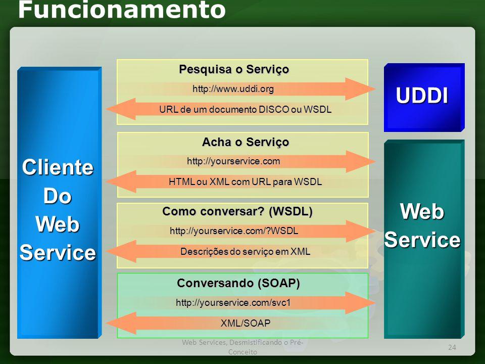 Funcionamento UDDI Cliente Do Web Service Web Service