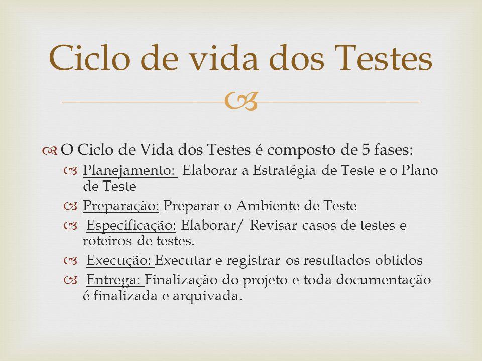 Ciclo de vida dos Testes