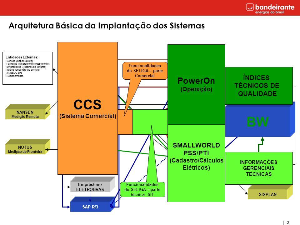 CCS BW Arquitetura Básica da Implantação dos Sistemas PowerOn ÍNDICES