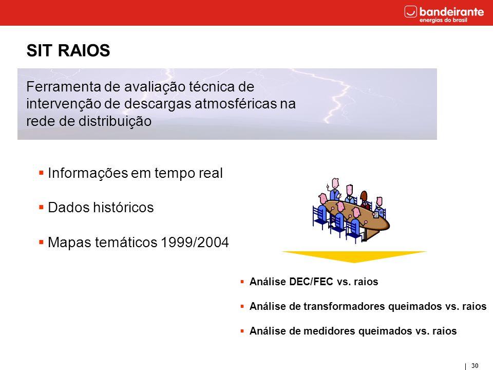 SIT RAIOS Ferramenta de avaliação técnica de intervenção de descargas atmosféricas na rede de distribuição.