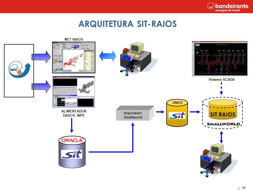 ARQUITETURA SIT-RAIOS ALIMENTADOR DADOS INPE