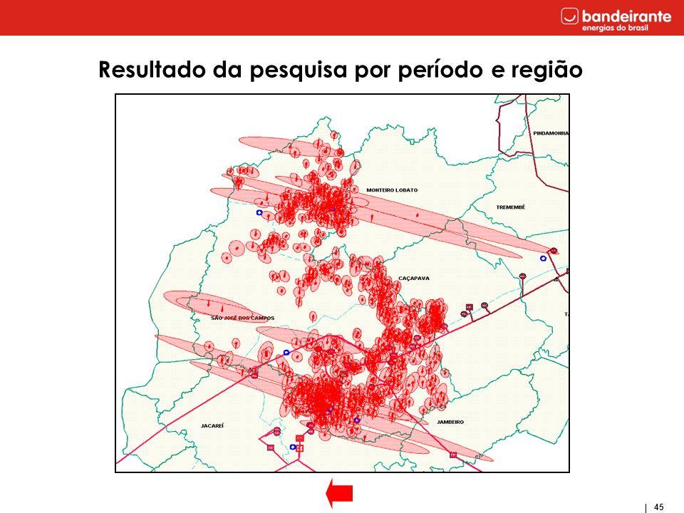 Resultado da pesquisa por período e região