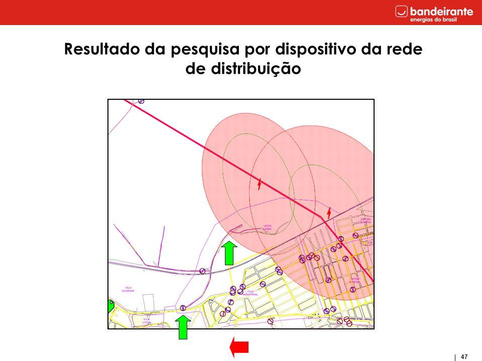 Resultado da pesquisa por dispositivo da rede de distribuição