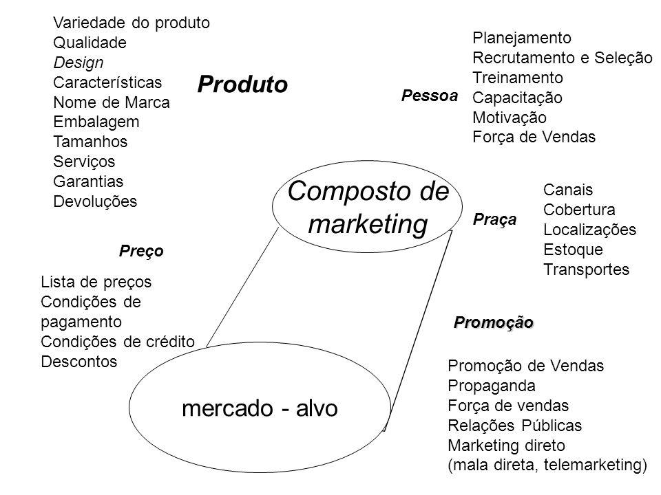 Composto de marketing Produto mercado - alvo Variedade do produto