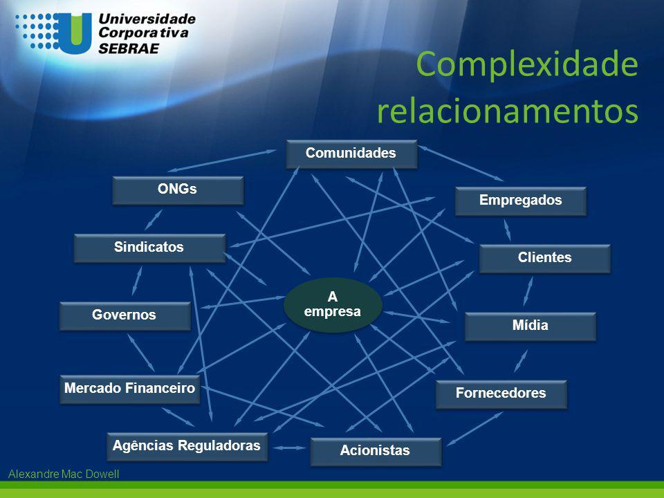 Complexidade relacionamentos Comunidades ONGs Empregados Sindicatos