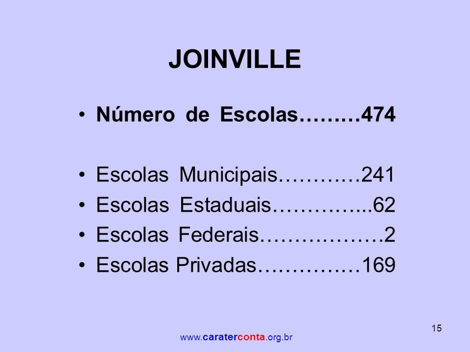 JOINVILLE Número de Escolas………474 Escolas Municipais…………241