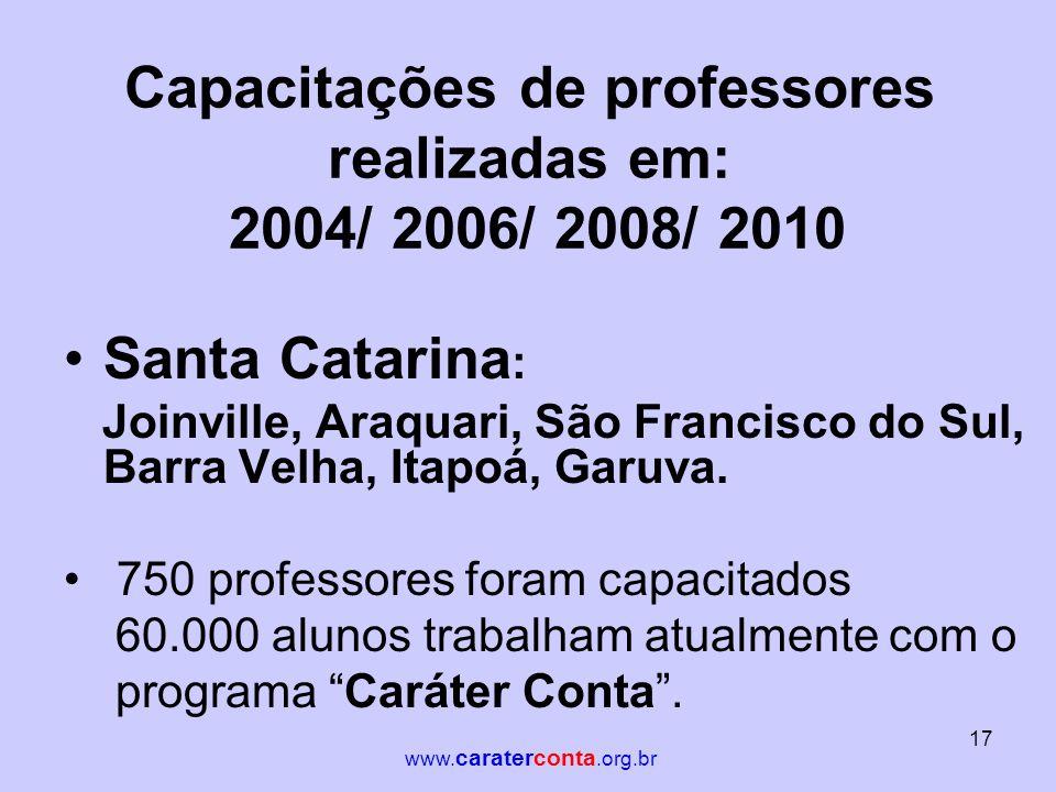 Capacitações de professores realizadas em: 2004/ 2006/ 2008/ 2010