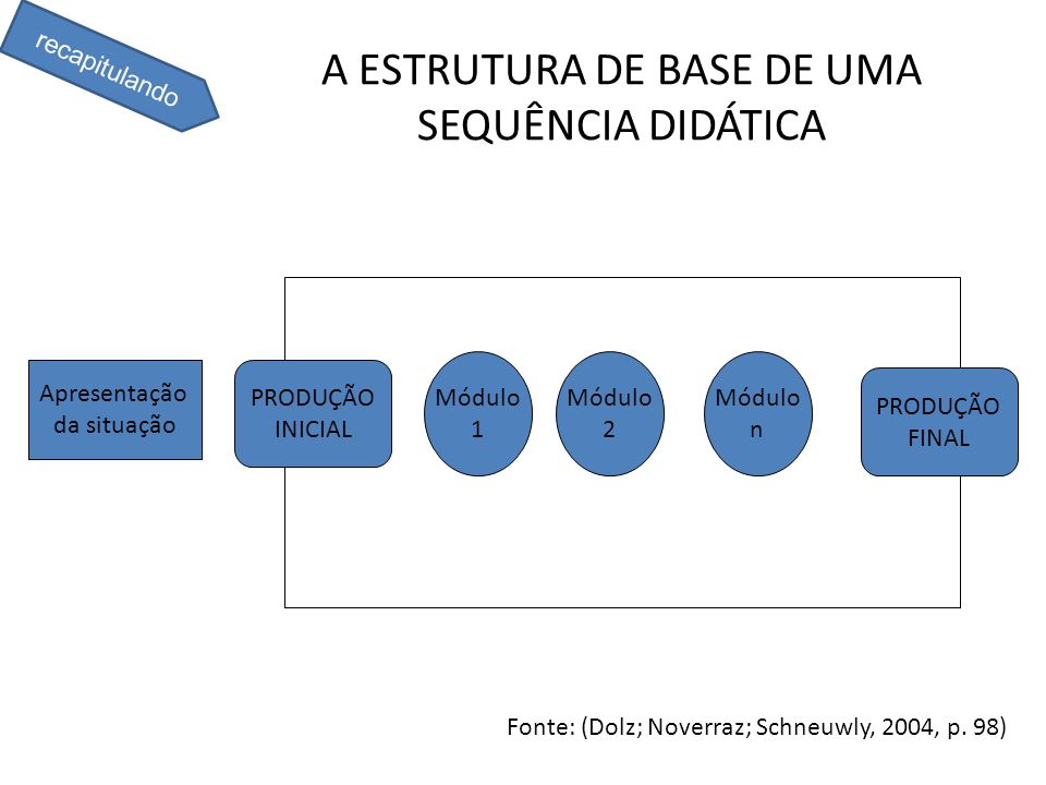 A ESTRUTURA DE BASE DE UMA SEQUÊNCIA DIDÁTICA