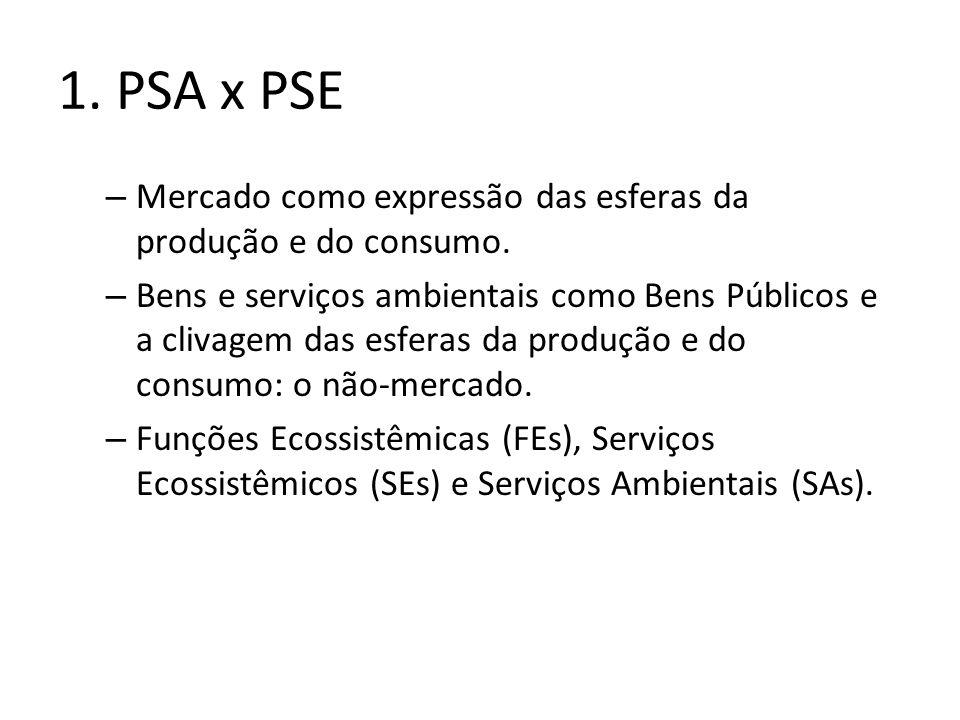 1. PSA x PSE Mercado como expressão das esferas da produção e do consumo.