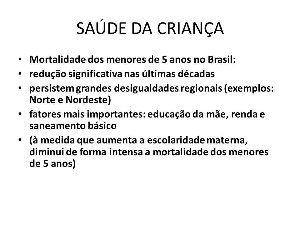 SAÚDE DA CRIANÇA Mortalidade dos menores de 5 anos no Brasil: