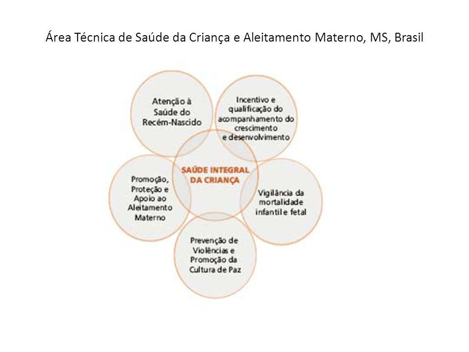 Área Técnica de Saúde da Criança e Aleitamento Materno, MS, Brasil