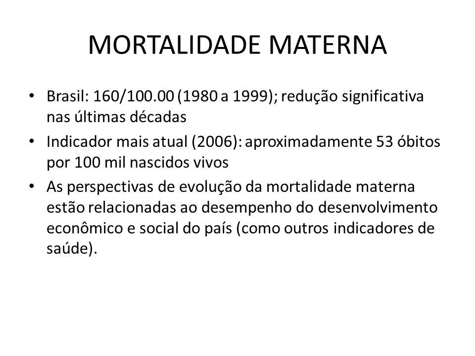 MORTALIDADE MATERNA Brasil: 160/100.00 (1980 a 1999); redução significativa nas últimas décadas.