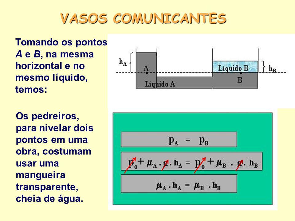 VASOS COMUNICANTES Tomando os pontos A e B, na mesma horizontal e no mesmo líquido, temos: