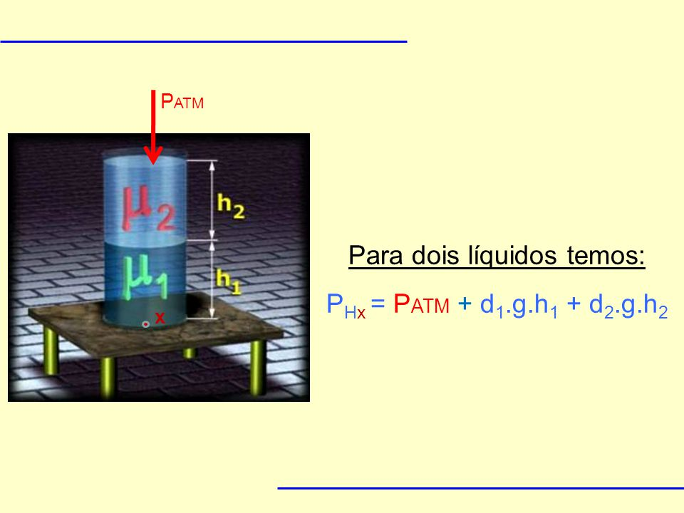 Para dois líquidos temos: PHx = PATM + d1.g.h1 + d2.g.h2